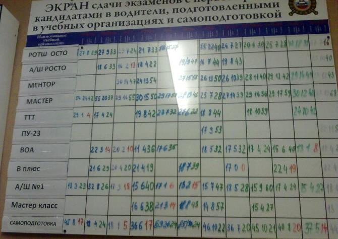 Таблица сдаваемости с первого раза автошкол Рыбинска